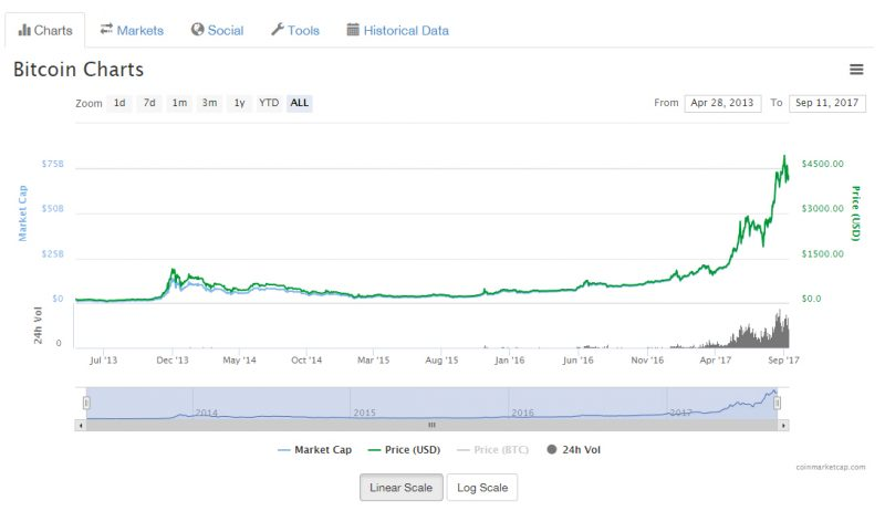 Here You Can See In This Line Chart That They Show The Price Of Bitcoin USD Green Market Cap Light Blue And Then 24hr Volume