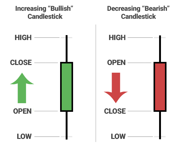 The Color Of Candle Body Indicates Whether Closing Price Was Higher Than Opening Represented By A Green Bar Or Increasing Up Lower