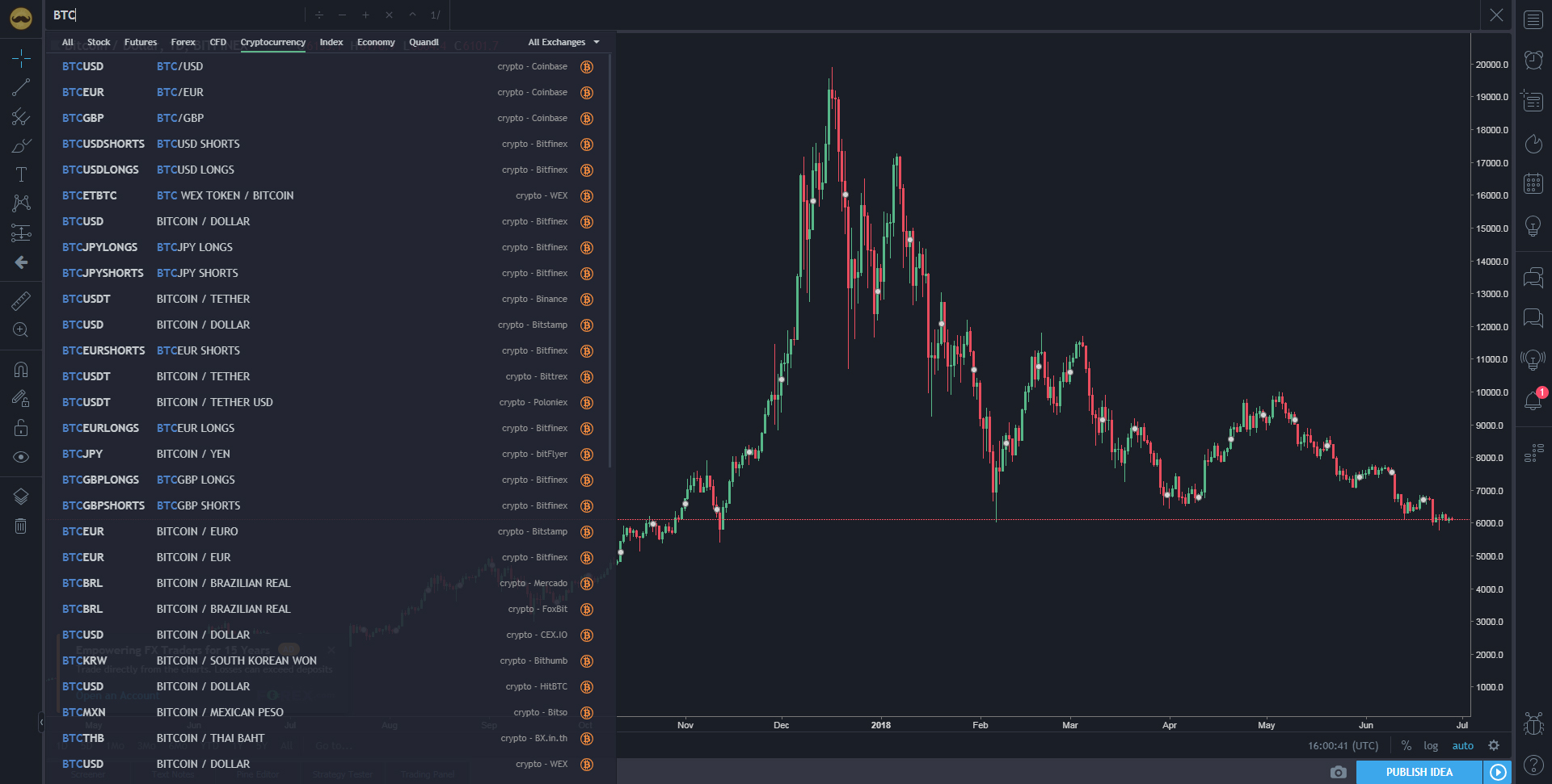 best cryptocurrency technical analysis indicators