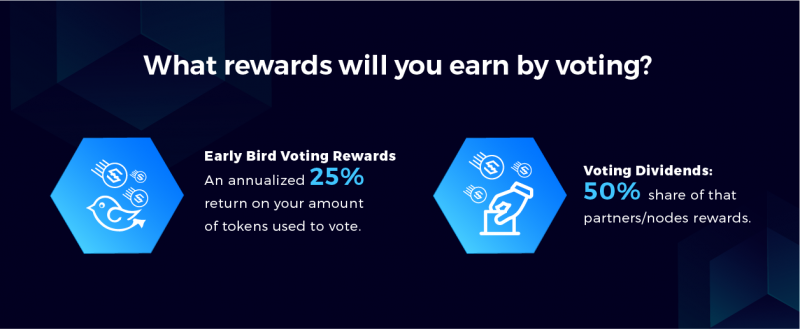 IOST node voting rewards for community